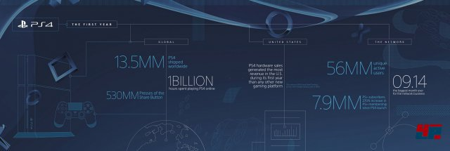Infografik zum ersten Jubiläum der PlayStation 4 in den USA